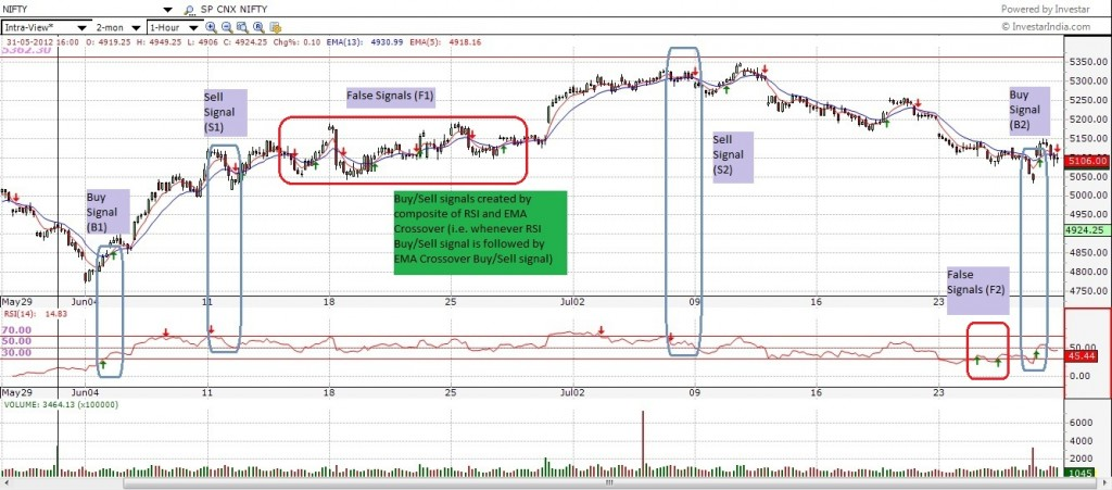 Buy-Sell signals using RSI and EMA Crossover