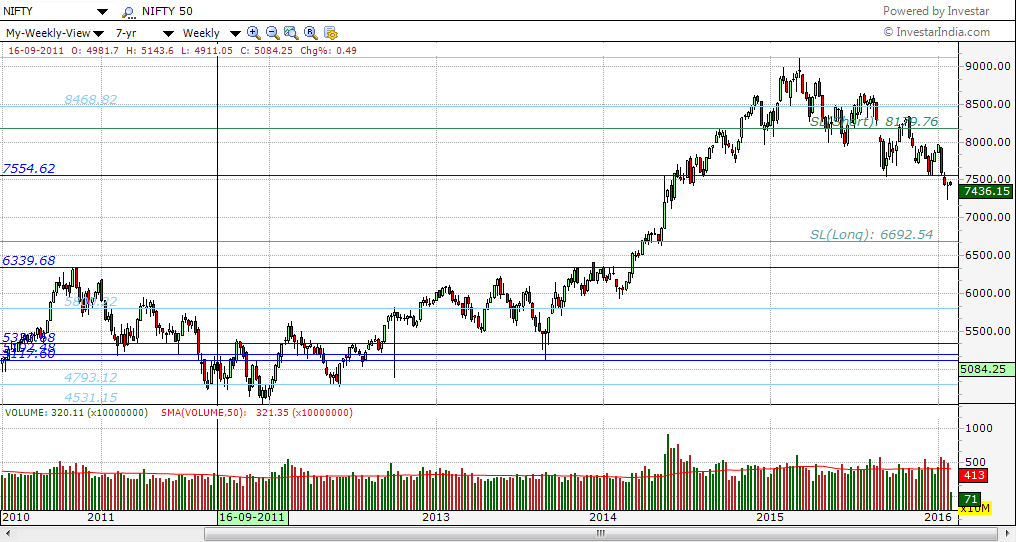 Nifty Weekly with Auto-Support/Resistance