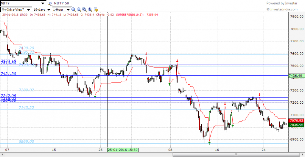 Nifty 1-hour chart with Auto-SR enabled