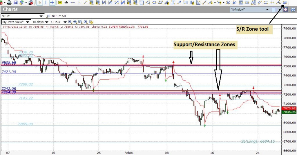 Nifty 1-hour chart with SR zones