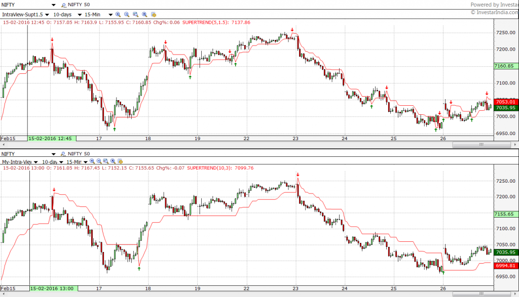 Supertrend-Nifty-tuning