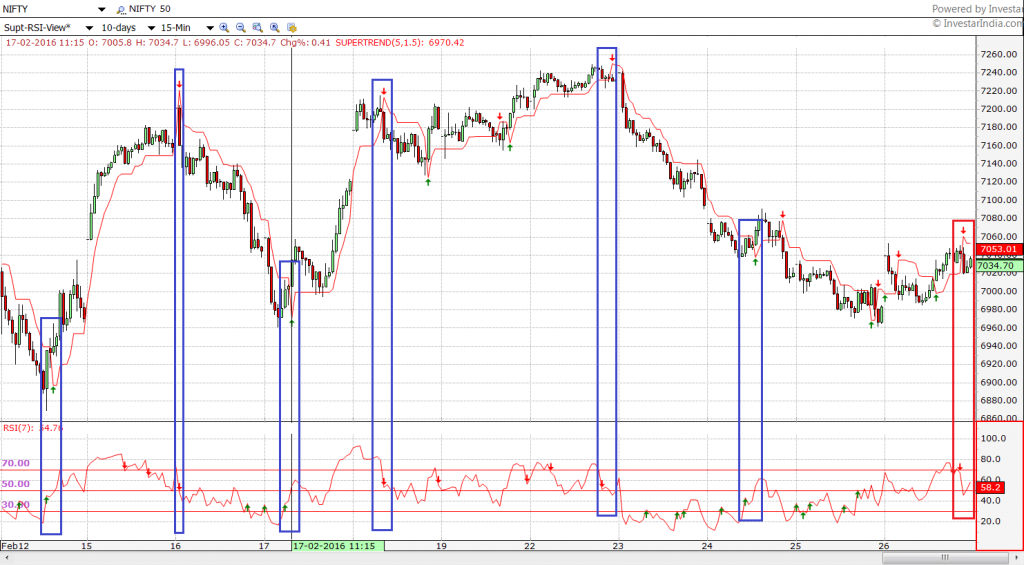 Supertrend-with-RSI-Nifty