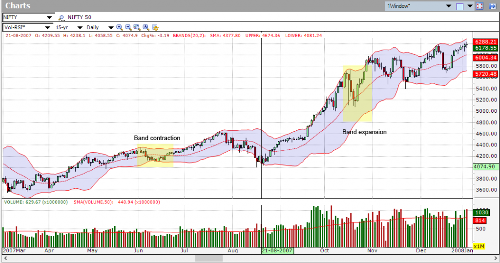 The use of bollinger bands