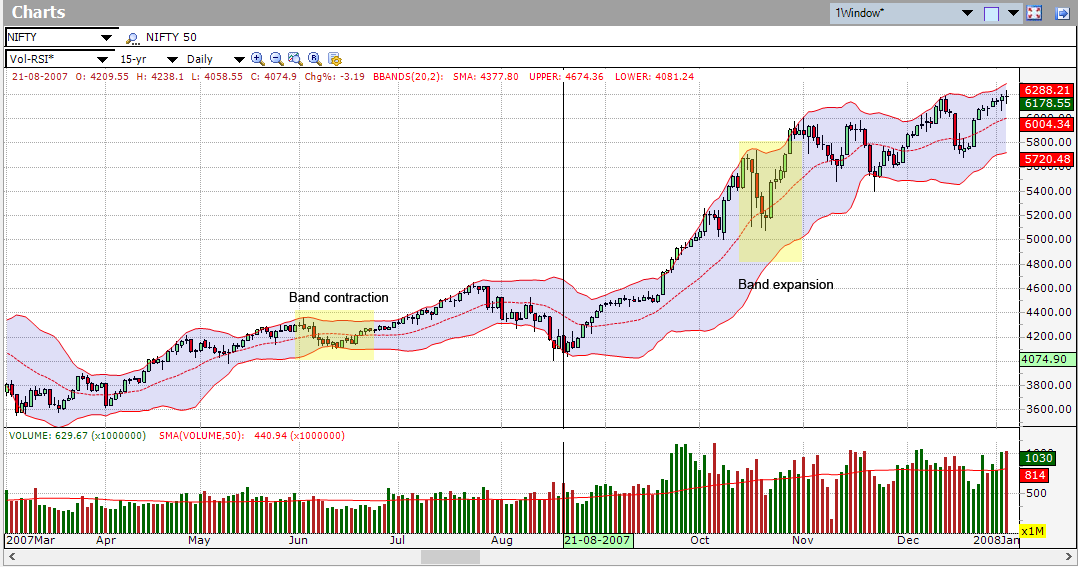What is a Range-Bound Market? - blogger.com