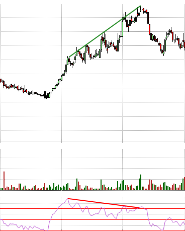 Trading Divergences - Investar Blog