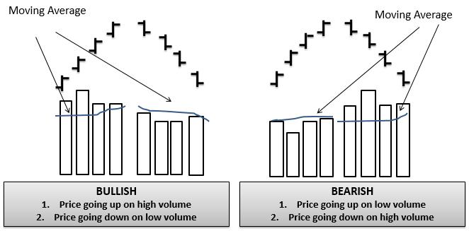 Price & Volume Trends