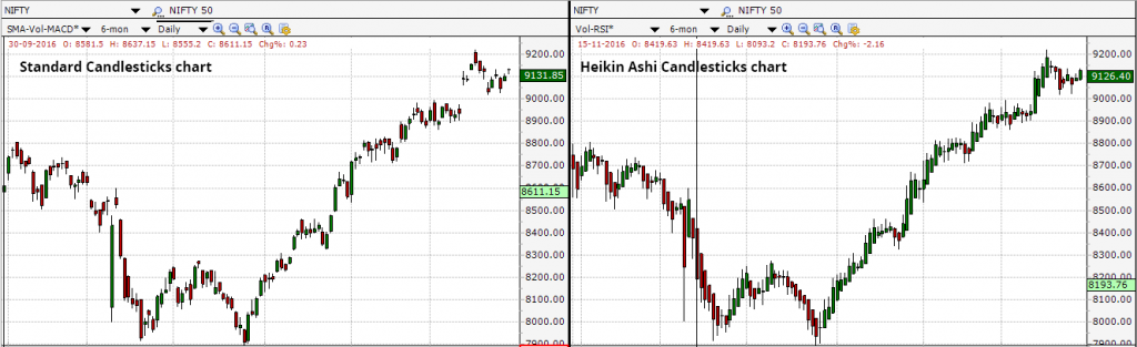 Heikin-Ashi Candlesticks vs normal candlesticks