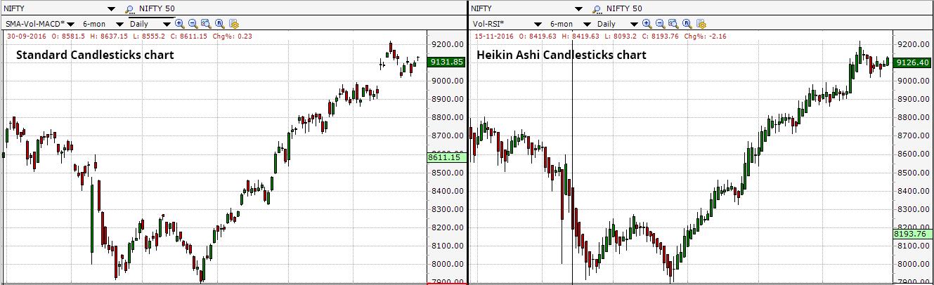 Heikin Ashi Charts - Why Heikin Ashi Candlesticks are better