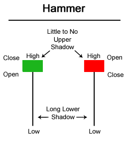The Candle Is Similar To A Hammer Simply Because It Has Long Lower Wick And Short Body At Top Of Candlestick With Almost No Upper