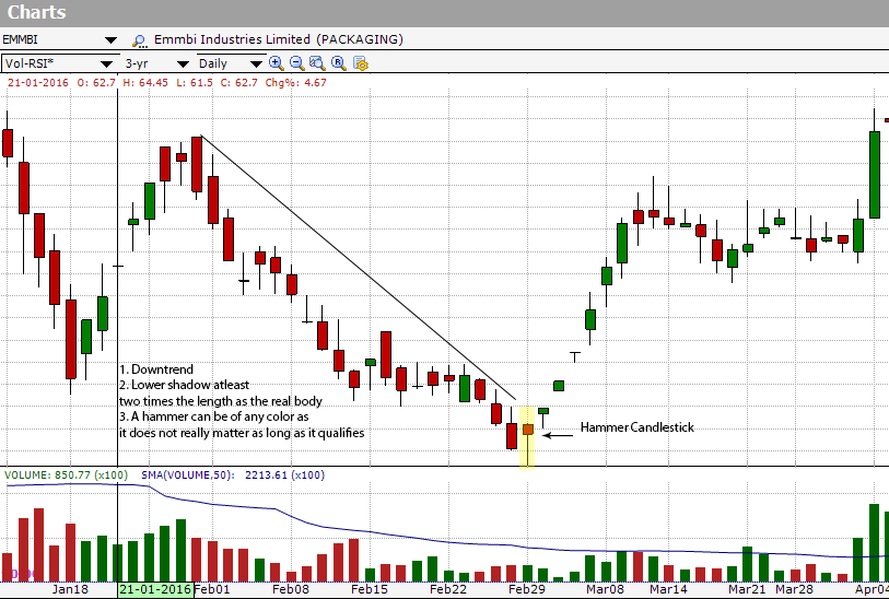EMMBI shows a Hammer reversal pattern