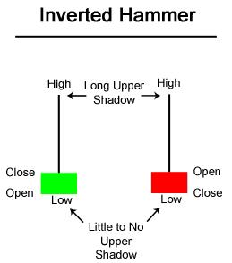 Candlestick Chart Patterns: Hammer | Inverted Hammer