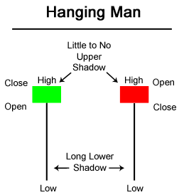 A Hanging Man Is Type Of Bearish Reversal Pattern Made Up Just One Candle Found In An Uptrend And Can Act As Warning Potential