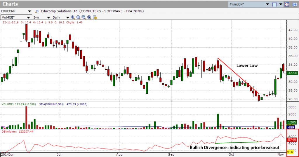 bullish divergence - On-balance volume (OBV)
