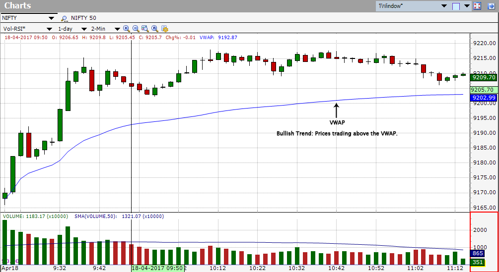 Bullish Trend: prices trading above the Volume-weighted average price (VWAP)