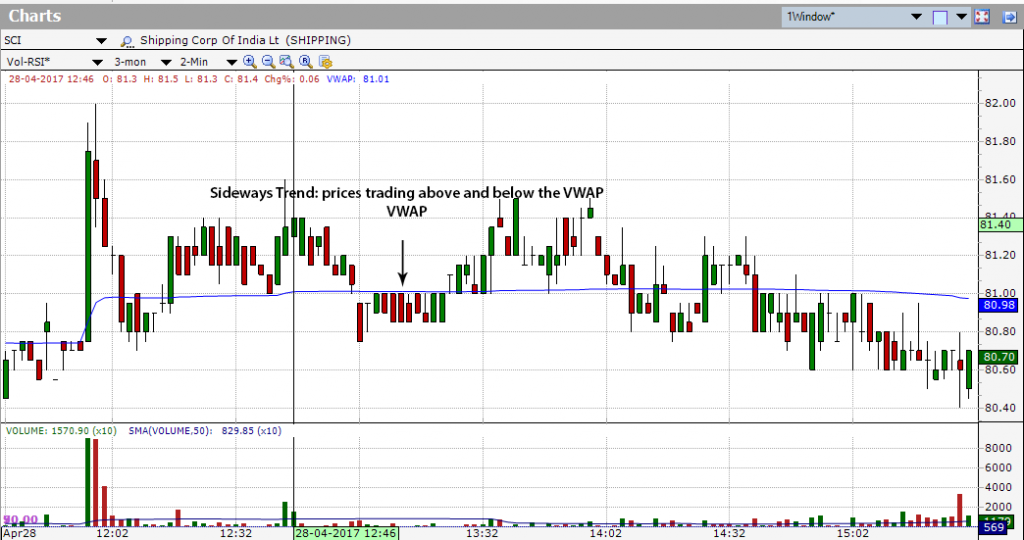 Sideways Trend: prices trading above and below the Volume-weighted average price (VWAP)