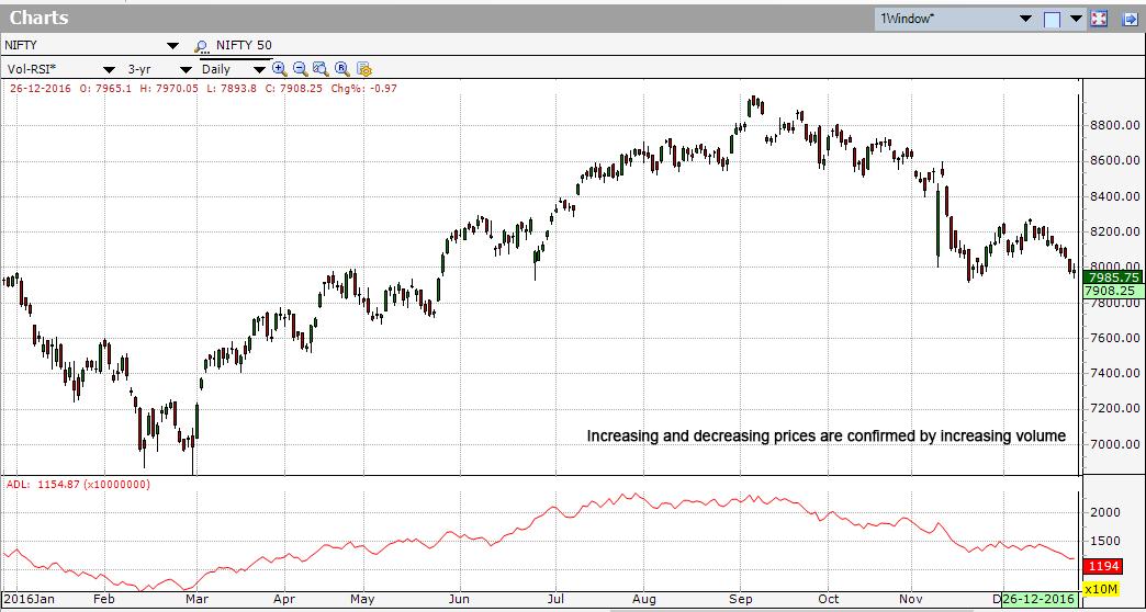 Accumulation Distribution Line Indicator - Investar Blog