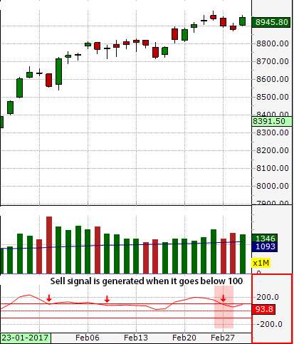 . Sell signal is generated when it goes below 100