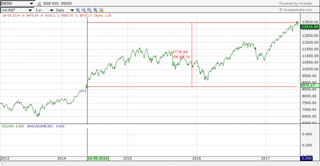 BSE500 index has turned out to be a multi-bagger in past 3 years