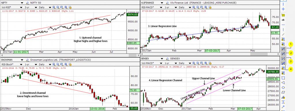 Trendline tools