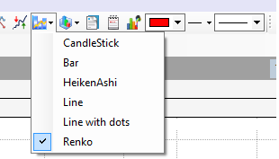 Renko chart setup