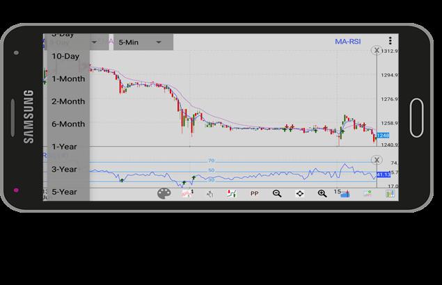 Multiple Chart Duration in Investar app