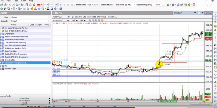 Intraday Trading Strategies | An Intraday Trading Strategy